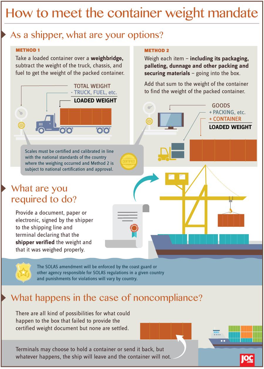 VGM-Infographic